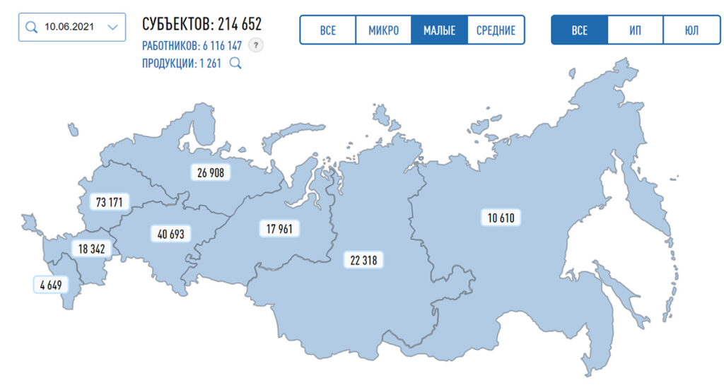 Малое и среднее предпринимательство в России